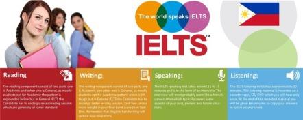 Best IELTS schools MICE