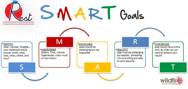 Khoa học thiết lập và quản lý mục tiêu