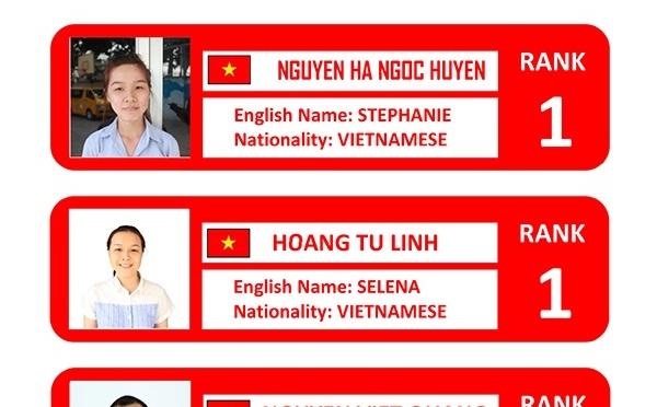 """Học viên Việt Nam """"độc bá"""" bảng top IELTS"""