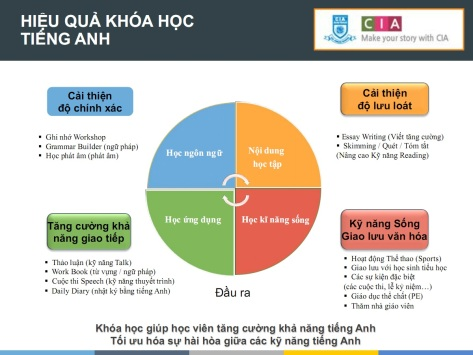 hieu-qua-cia-english-camp-2017