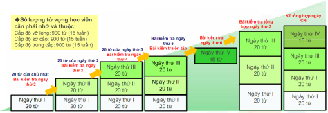 cebu-english-c2-ubec-lich-hoc-tu-vung